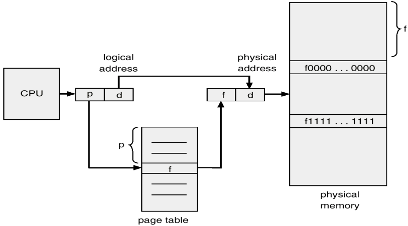 linear page table